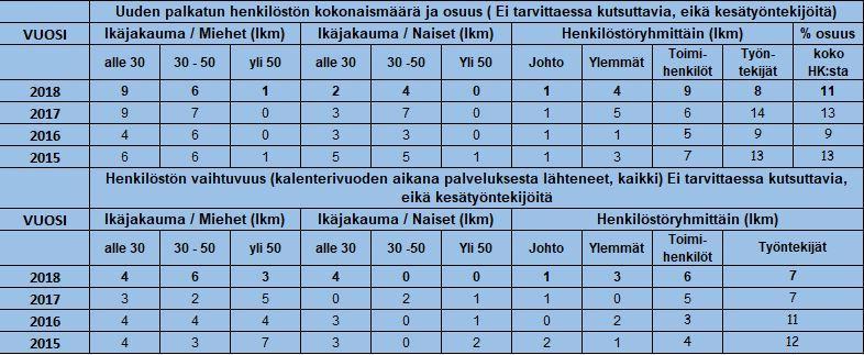 uuden palkatun henkilöstö 2018.JPG
