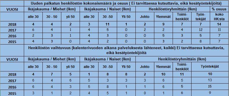 uuden palkatun henkilöstö 2018 KLC.JPG