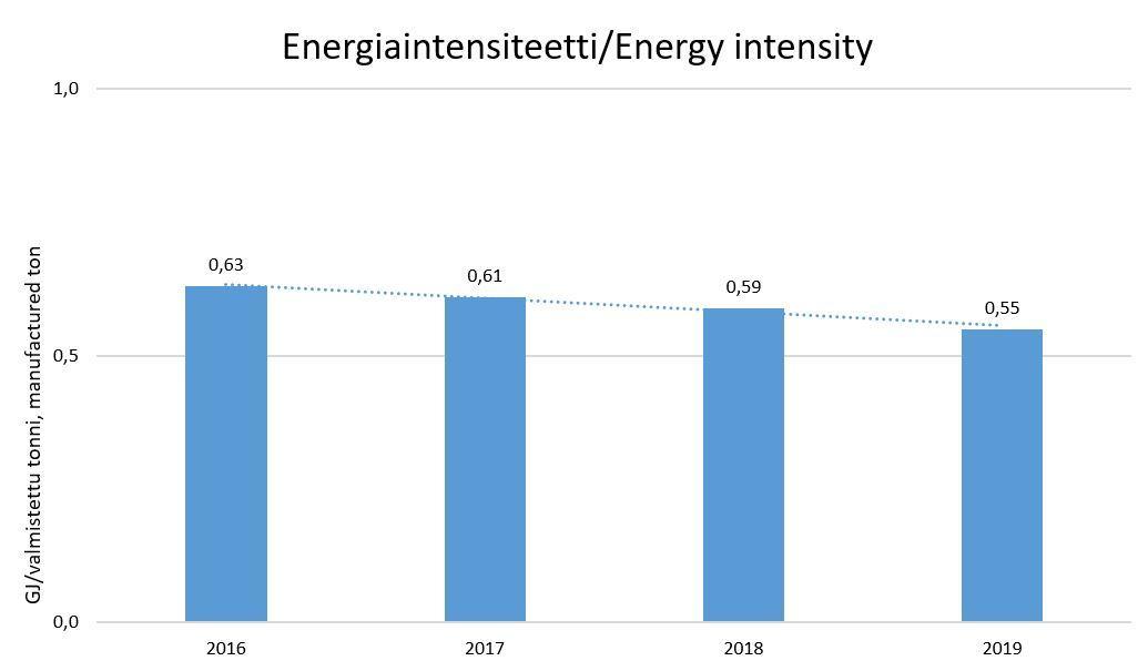 Energiaintensiteetti KII 2019.JPG